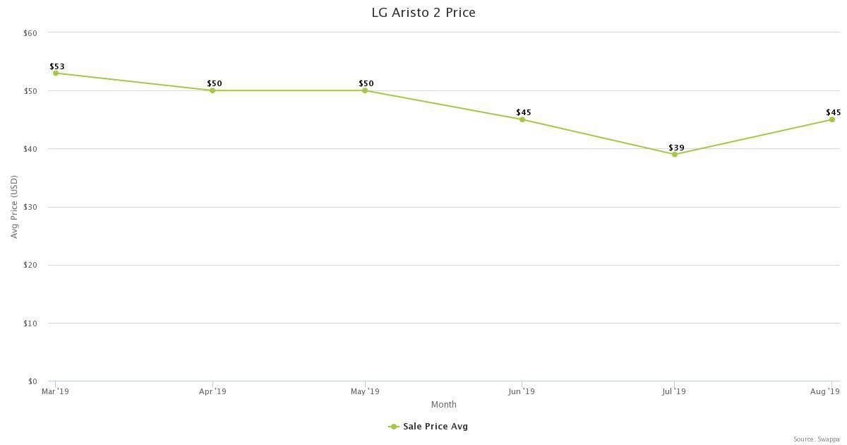 LG Aristo 2 Price - Swappa