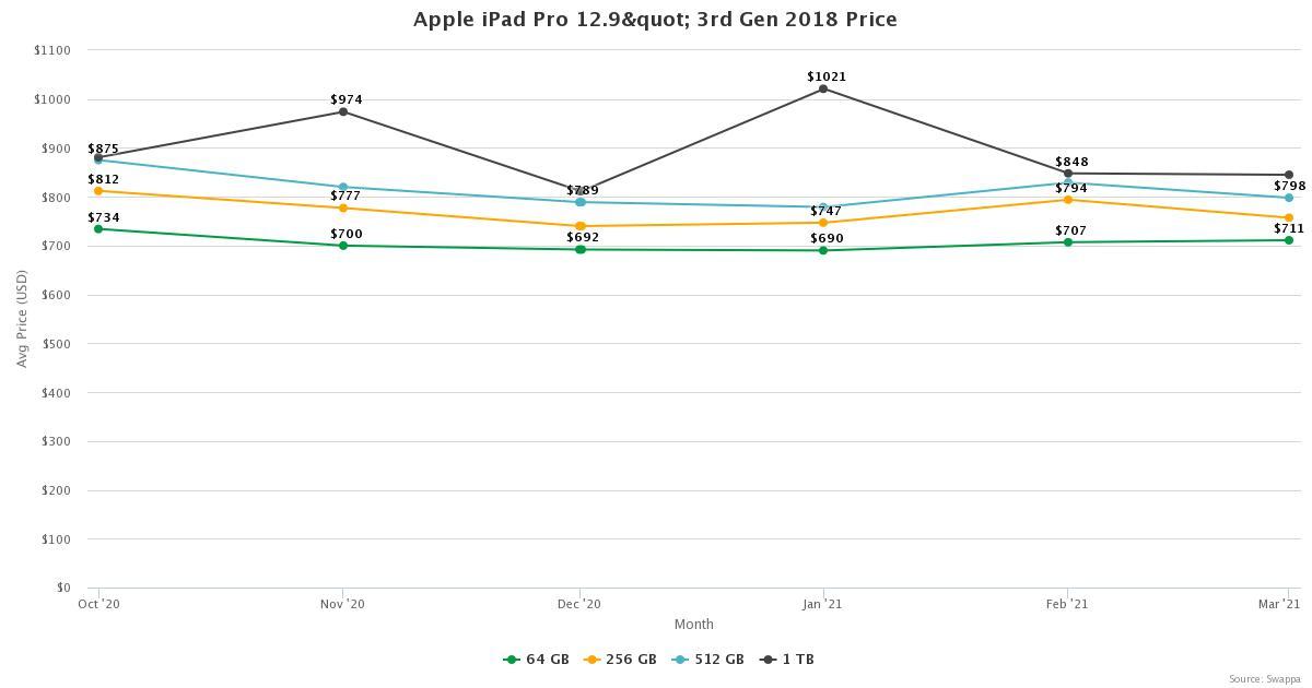 "iPad Pro 12.9"" 3rd Gen 2018, Prices - Swappa"